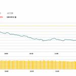 午市評論(5月9日)    港股續跌2%,藍籌股幾乎全綫下跌