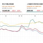 收市評論(5月9日)| 港股三大指數均跌逾2%,吉利汽車(175 HK)跌6%