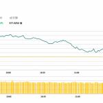 午市評論(5月10日)  | 港股半日升181點,舜宇 (2382 HK)出貨量增升4.4%