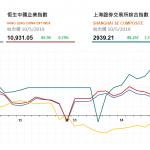 收市評論(5月10日)| 港股V型反彈後維穩升勢,舜宇光學(2382 HK)漲超5%