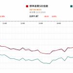 市場快訊 (5月14日) |  中美貿易戰升級 美股挫逾2%港股ADR也收低