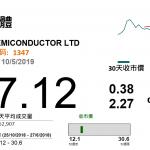 華虹(1347 HK)擴產能前景佳