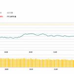 午市評論(5月14日)  | 港股半日跌1.6%,濠賭股普遍受壓