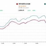 市場快訊 (5月15日) |  美對貿談表示良好 美股反彈