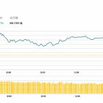 午市評論(5月15日)  | 港股半日回升204點,豬肉醫藥股造好
