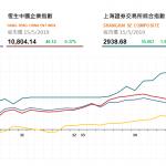 收市評論(5月15日)| 港股午後漲幅收窄,雨潤食品(1068 HK)漲逾8%