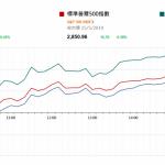 市場快訊 (5月16日) |  美股續升 美延後對汽車及汽車零件關稅的決定