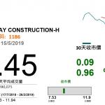 中鐵建(1186 HK)訂單續增