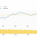 午市評論(5月16日)  | 港股低開高走,中生製藥(1177 HK)升6.3%
