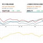 收市評論(5月16日)|   港股先跌後回穏,中生製藥(1177 HK)升逾5%