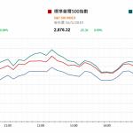 市場快訊 (5月17日) |  經濟數據和企業盈利優於預期支持美股第3日上升