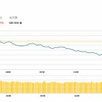 午市評論(5月17日)  | 港股半日高開低走,美團(3690 HK)逆市升逾6%