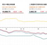收市評論(5月17日)|  恒指午後持續下行,科技股領跌藍籌