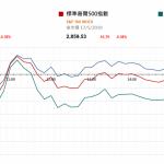 市場快訊 (5月20日)    上週五美股偏軟 注視週二聯儲局主席講話和週四聯儲局儀息會議記錄