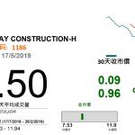 中國鐵建(1186):國內基建增加利中鐵建