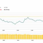 午市評論(5月20日)  | 港股半日倒跌119點,手機設備及內房股承壓