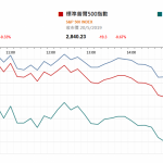市場快訊 (5月21日) |  美晶片科技商為符合美禁制令停止向華為往來令股價受壓 納指跌逾1%