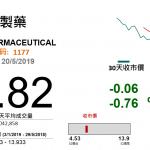 中生製藥(1177 HK)新藥獲批