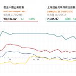 收市評論(5月21日)|  港股續跌130點,中國稀土(769 HK)漲108%