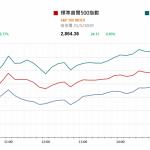 市場快訊 (5月22日) |  美科技股反弹 因美商務部宣佈華為禁制令有90日寬限期