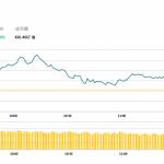 午市評論(5月22日)  | 港股半日升82點,手機設備及晶片股造好