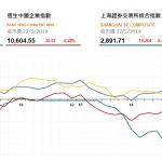 收市評論(5月22日)|  恒指全日微漲48點,中芯國際(981 HK)漲逾5%