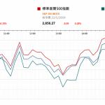 市場快訊 (5月23日) |  聯儲局的議息紀錄稱會維持不加息一段時間 美股遍軟