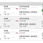 保利協鑫(3800 HK)售業務