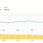 午市評論(05月23日):港股半日跌359點,舜宇(2382 HK)跌逾6%
