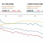 收市評論(5月23日)|  恒指午後跌幅擴大,科技股受壓