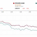 市場快訊 (5月24日) |  美股挫逾1% 憂華為事件擴散