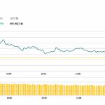 午市評論(5月24日)  | 港股高開後升勢放緩,美團績後升2.6%