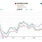 市場快訊 (5月27日) |  美股週五上升但整周計已五連跌 市場注視中國週五公佈PMI