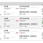 國美(493 HK)盈轉虧