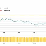 午市評論(5月27日)    港股半日低開低走,晶片股反彈造好