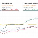 收市評論(5月27日)|  恒指午後跌幅收窄,中生製藥(1177 HK)升逾6%