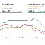 收市評論(5月28日)|  大市成交暢旺,廣汽(2238 HK)升逾6%