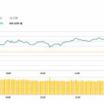 午市評論(5月28日)  | 兩地股市上升,汽車股造好