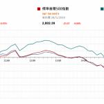市場快訊 (5月29日) |  美股跌近1% 美債孳息曲缐倒掛