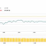 午市評論(5月29日)  | 港股半日跌110點,財險(2328 HK)逆市升近3%