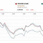 市場快訊 (5月30日) |  美股指跌至3月以來低位 大宗商品價格也跌
