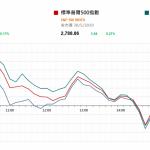 市場快訊 (5月31日) |  美股反覆 市場憂經濟前景 長債息續跌和期油挫4%
