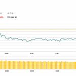 午市評論(5月30日)  | 港股半日跌114點,中資金融股及油股造好