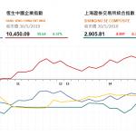收市評論(5月30日)|  恆指全日跌120點,內銀股逆市上漲
