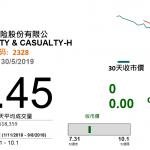 扣稅增利財險(2328 HK)