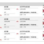 天鴿(1980 HK)盈利跌