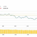 午市評論(5月31日)  | 經濟數據遜預期,金山(3888 HK)逆市升7.8%