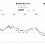 市場快訊 (6月3日)    上週五美股挫逾1% 注視本周公佈美就業數據