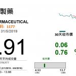 中國生物製藥(1177):抗腫瘤藥成增長亮點