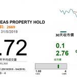 中海(2669 HK)物增長前景